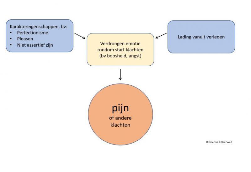 Model Nienke_deel 1